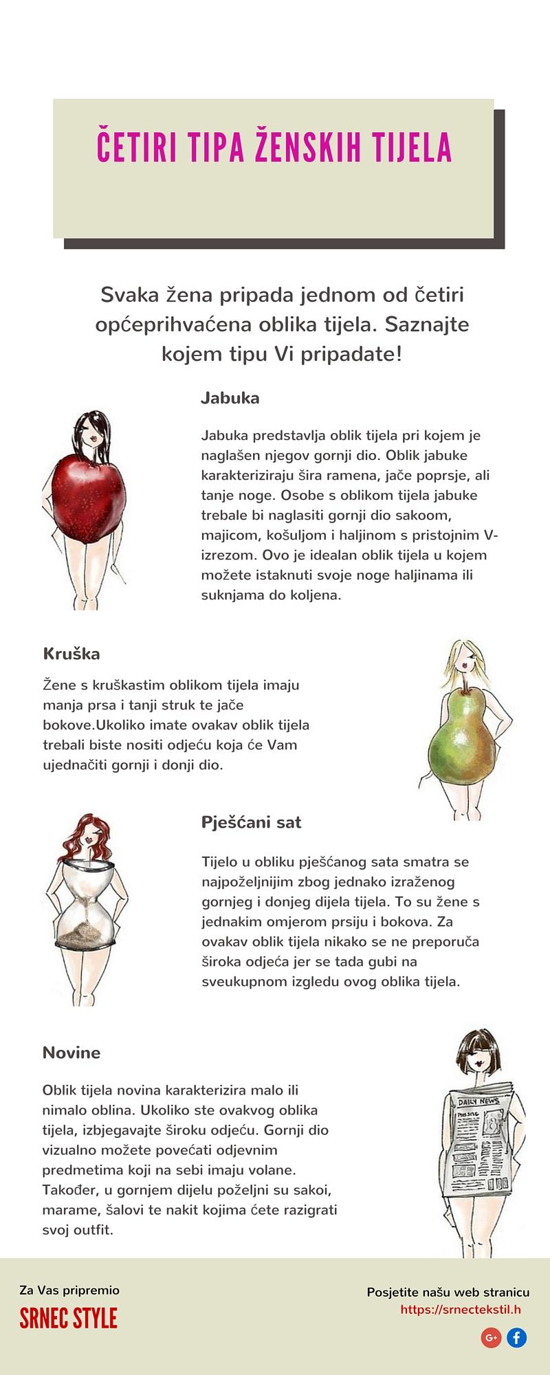 Četiri tipa ženskih tijela